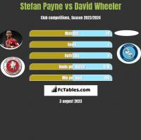 Stefan Payne vs David Wheeler h2h player stats