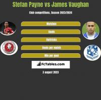 Stefan Payne vs James Vaughan h2h player stats