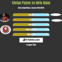 Stefan Payne vs Idris Kanu h2h player stats