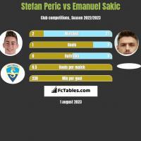 Stefan Peric vs Emanuel Sakic h2h player stats