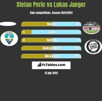 Stefan Peric vs Lukas Jaeger h2h player stats