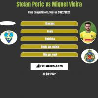 Stefan Peric vs Miguel Vieira h2h player stats
