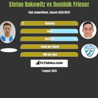 Stefan Rakowitz vs Dominik Frieser h2h player stats