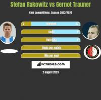 Stefan Rakowitz vs Gernot Trauner h2h player stats