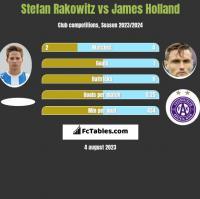Stefan Rakowitz vs James Holland h2h player stats