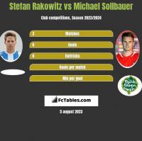 Stefan Rakowitz vs Michael Sollbauer h2h player stats