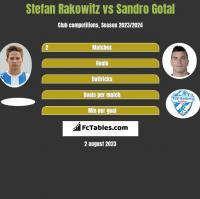 Stefan Rakowitz vs Sandro Gotal h2h player stats