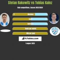 Stefan Rakowitz vs Tobias Kainz h2h player stats