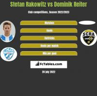 Stefan Rakowitz vs Dominik Reiter h2h player stats
