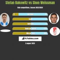 Stefan Rakowitz vs Shon Weissman h2h player stats