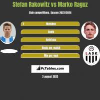 Stefan Rakowitz vs Marko Raguz h2h player stats