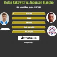 Stefan Rakowitz vs Anderson Niangbo h2h player stats