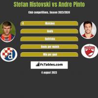 Stefan Ristovski vs Andre Pinto h2h player stats