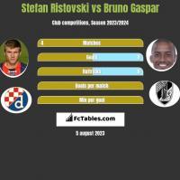Stefan Ristovski vs Bruno Gaspar h2h player stats