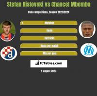 Stefan Ristovski vs Chancel Mbemba h2h player stats
