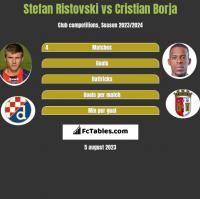 Stefan Ristovski vs Cristian Borja h2h player stats