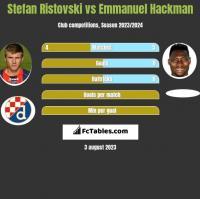 Stefan Ristovski vs Emmanuel Hackman h2h player stats