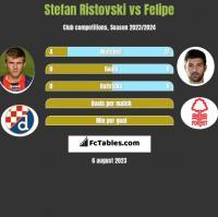 Stefan Ristovski vs Felipe h2h player stats