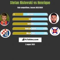 Stefan Ristovski vs Henrique h2h player stats