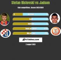 Stefan Ristovski vs Jadson h2h player stats