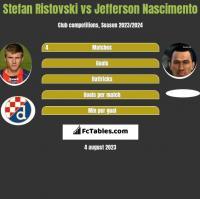 Stefan Ristovski vs Jefferson Nascimento h2h player stats