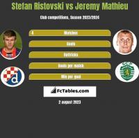 Stefan Ristovski vs Jeremy Mathieu h2h player stats