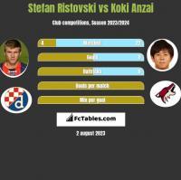 Stefan Ristovski vs Koki Anzai h2h player stats