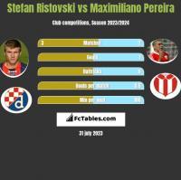 Stefan Ristovski vs Maximiliano Pereira h2h player stats