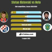 Stefan Ristovski vs Neto h2h player stats