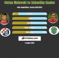 Stefan Ristovski vs Sebastian Coates h2h player stats