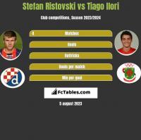 Stefan Ristovski vs Tiago Ilori h2h player stats