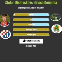 Stefan Ristovski vs Idrissa Doumbia h2h player stats