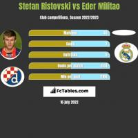 Stefan Ristovski vs Eder Militao h2h player stats