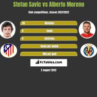 Stefan Savic vs Alberto Moreno h2h player stats