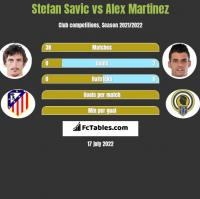 Stefan Savic vs Alex Martinez h2h player stats