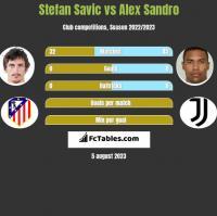 Stefan Savic vs Alex Sandro h2h player stats