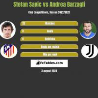 Stefan Savic vs Andrea Barzagli h2h player stats