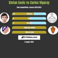 Stefan Savić vs Carlos Vigaray h2h player stats