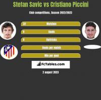 Stefan Savić vs Cristiano Piccini h2h player stats