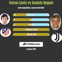 Stefan Savic vs Daniele Rugani h2h player stats