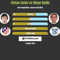 Stefan Savić vs Diego Godin h2h player stats