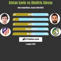 Stefan Savic vs Dimitris Siovas h2h player stats