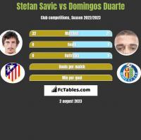 Stefan Savic vs Domingos Duarte h2h player stats