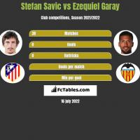 Stefan Savić vs Ezequiel Garay h2h player stats