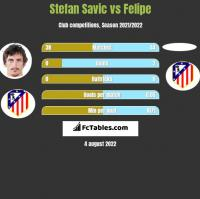 Stefan Savic vs Felipe h2h player stats