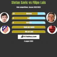 Stefan Savić vs Filipe Luis h2h player stats