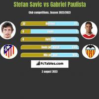 Stefan Savić vs Gabriel Paulista h2h player stats