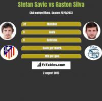Stefan Savic vs Gaston Silva h2h player stats