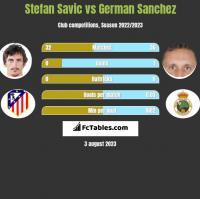 Stefan Savic vs German Sanchez h2h player stats