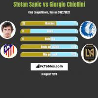 Stefan Savic vs Giorgio Chiellini h2h player stats